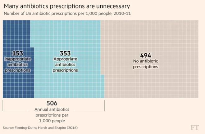 10 triệu người chết là một trong những con số giật mình về Kháng kháng sinh
