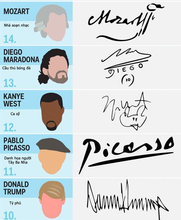 17 chữ ký đẹp nhất trong lịch sử của những người nổi tiếng
