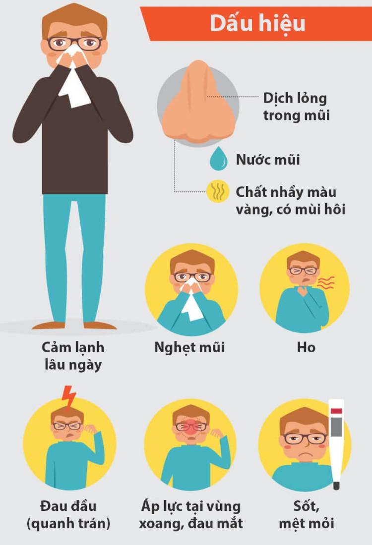 7 dấu hiệu cảnh báo bạn bị viêm xoang