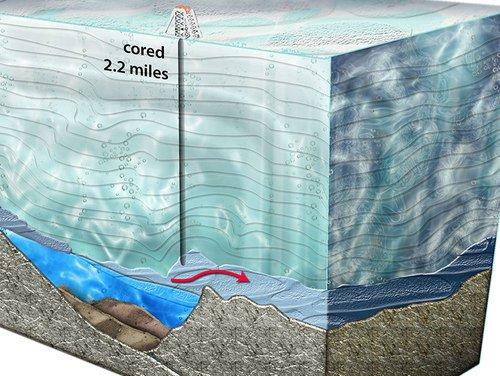 9 điều thú vị về Nam cực và Bắc cực