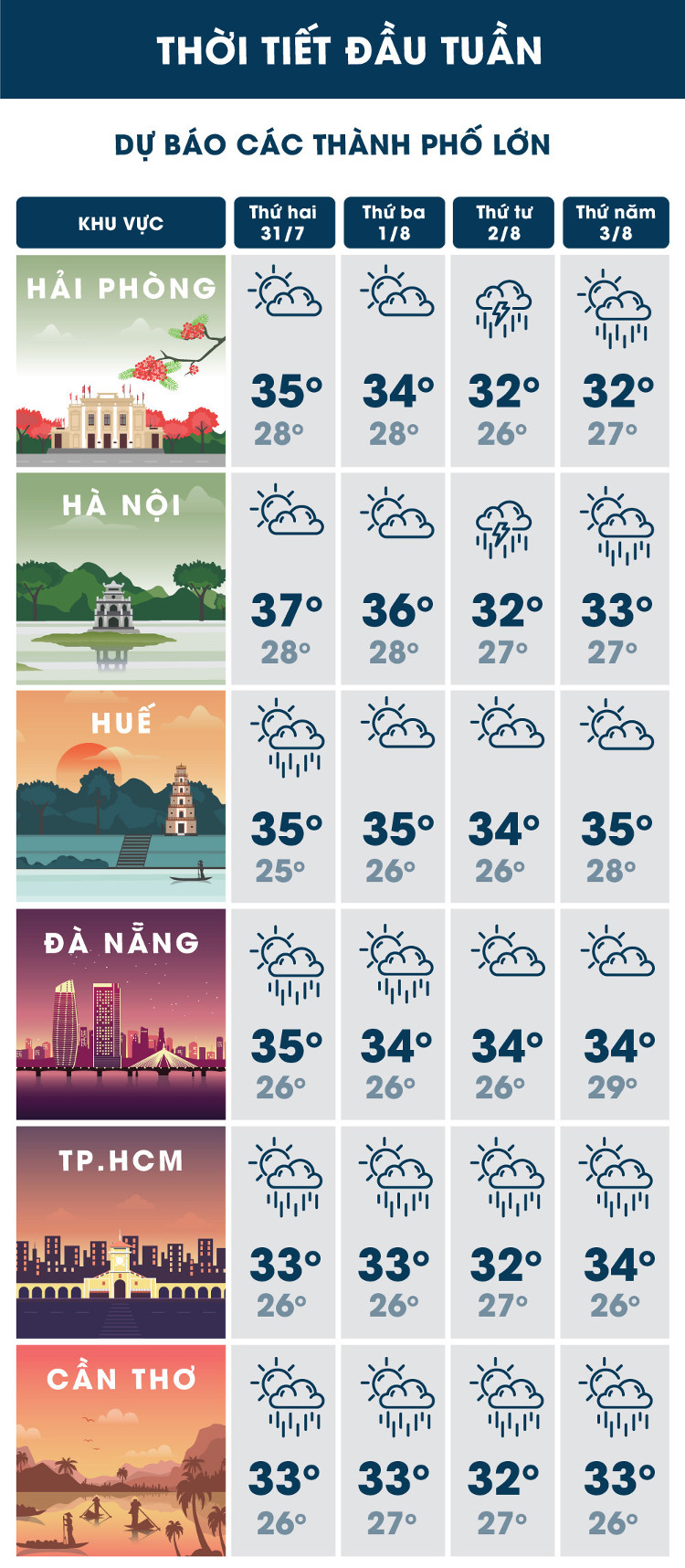 Bắc Bộ nắng nóng gay gắt diện rộng, Hà Nội trên 37 độ C