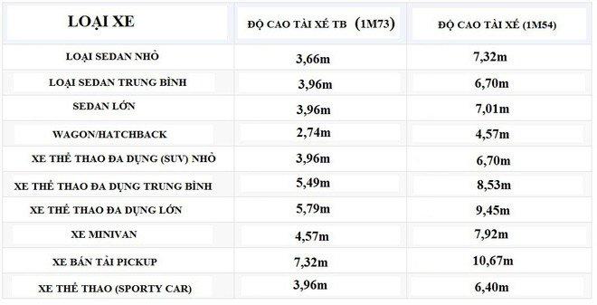 Bảng đo độ nguy hiểm khi lùi của các loại xe phổ biến: Bán tải đáng sợ gấp đôi xe con!