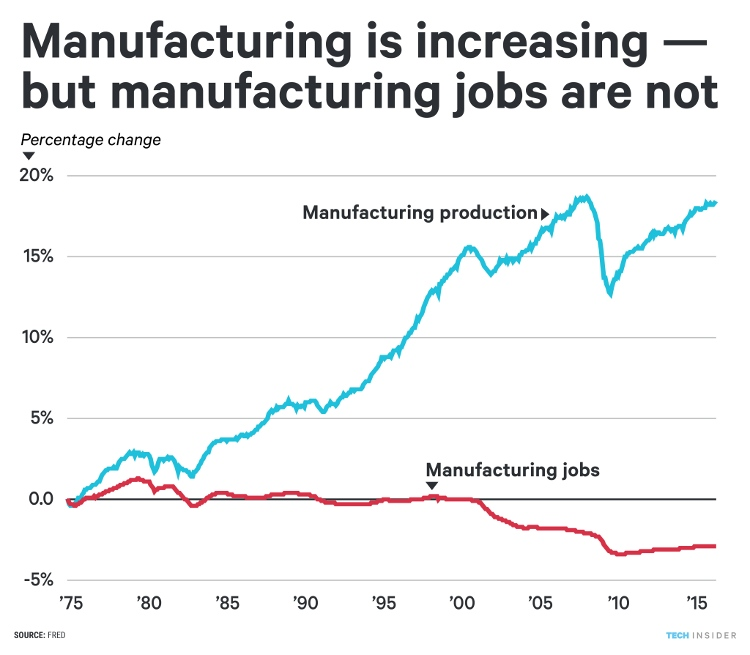 Biểu đồ cho thấy robot đã và đang cướp đi việc làm của chúng ta