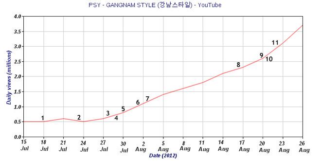 Các nhà khoa học lý giải vì sao Gangnam Style trở thành hiện tượng toàn cầu