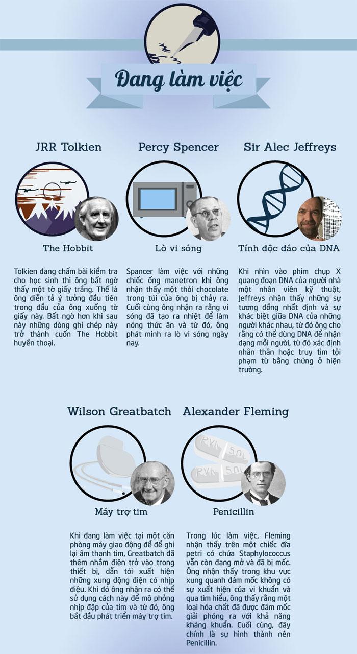 Các nhà phát minh hình thành ý tưởng vĩ đại của họ trong hoàn cảnh nào?