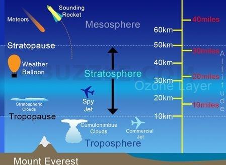 Chiếc máy bay không cần động cơ vẫn có thể lên được độ cao 27.000m