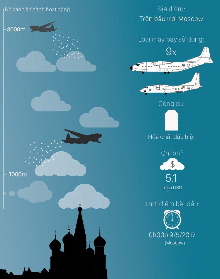 Chiến dịch đuổi mưa trị giá 5 triệu USD trên bầu trời Moscow