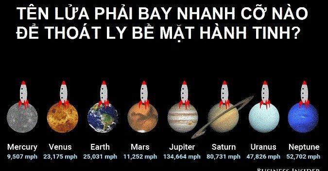 Chịu lực hấp dẫn, một tên lửa phải bay nhanh cỡ nào để thoát ly Trái đất?