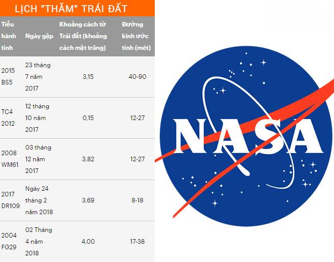 Chuyên gia của NASA tiết lộ thảm họa thiên thạch khiến nhà khoa học lo ngại