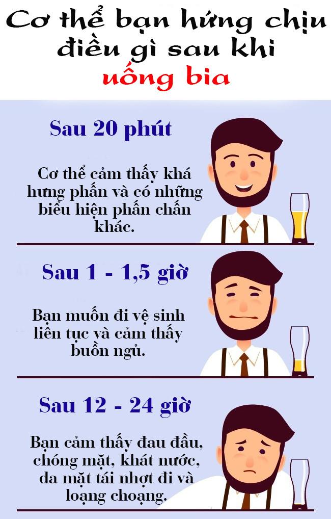 Cơ thể khóc thét ra sao nếu bạn uống quá nhiều bia mỗi ngày?