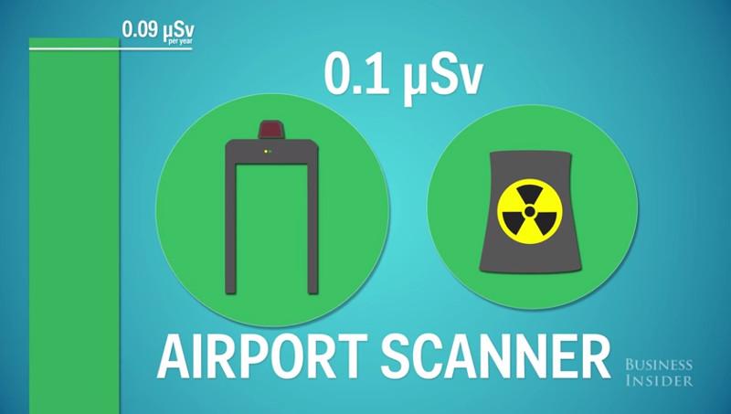 Con người đang hấp thụ bao nhiêu phóng xạ mỗi ngày?
