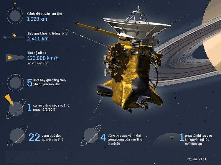Con tàu tỷ đô NASA ném vào sao Thổ