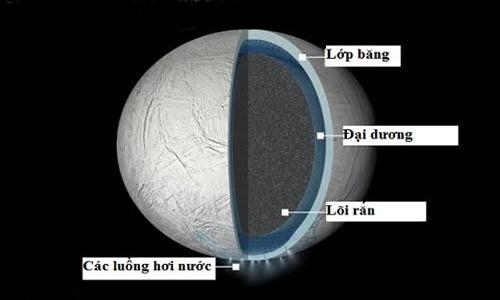 Đại dương khổng lồ trên mặt trăng sao Thổ có thể chứa sự sống