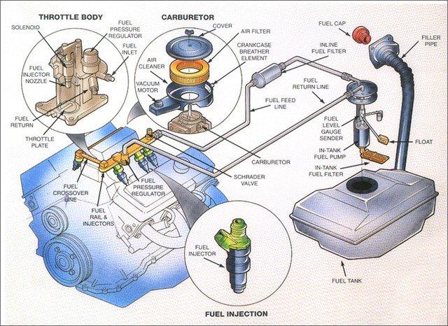 Động cơ ô tô hoạt động như thế nào?