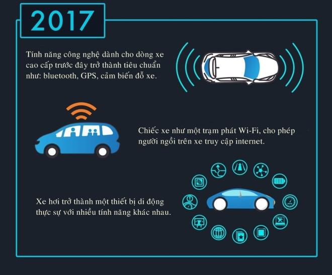 Dự đoán công nghệ xe hơi trong 10 năm tới