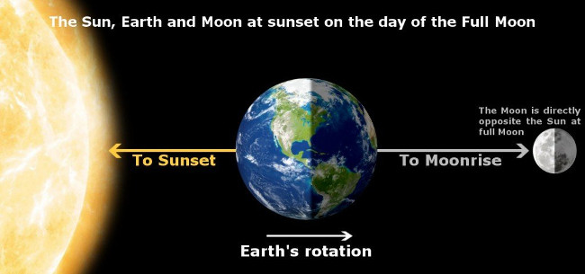 Giải mã hiện tượng mặt trăng thơ thẩn trên trời vào ban ngày