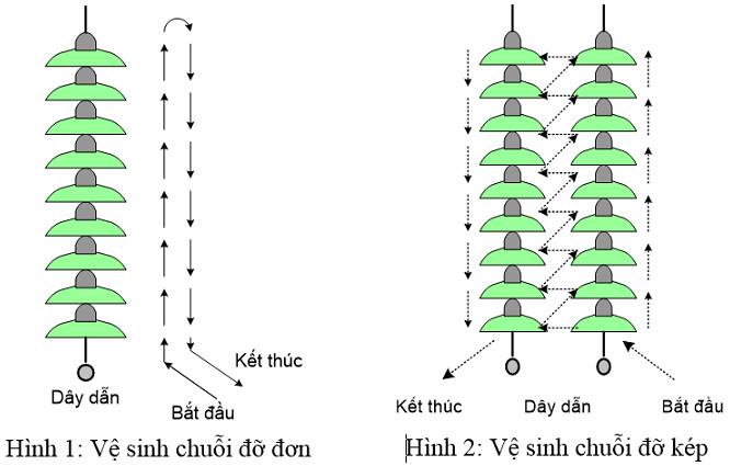 Hình ảnh thợ điện EVN vệ sinh đường dây điện bằng nước áp lực cao