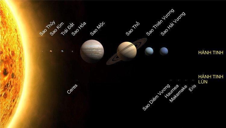 Khoảng cách từ Trái Đất đến Mặt Trời là bao nhiêu?