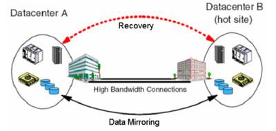 Khôi phục dữ liệu sau sự cố với Disaster Recovery