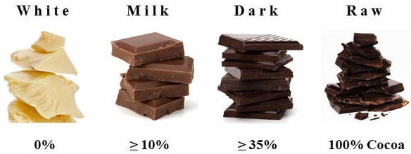 Lần đầu tiên sau gần 1 thế kỷ thế giới có một loại chocolate hoàn toàn mới