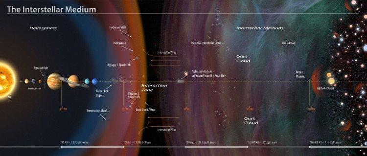 NASA muốn biến Mặt trời thành kính chiếu yêu để tìm kiếm người ngoài hành tinh