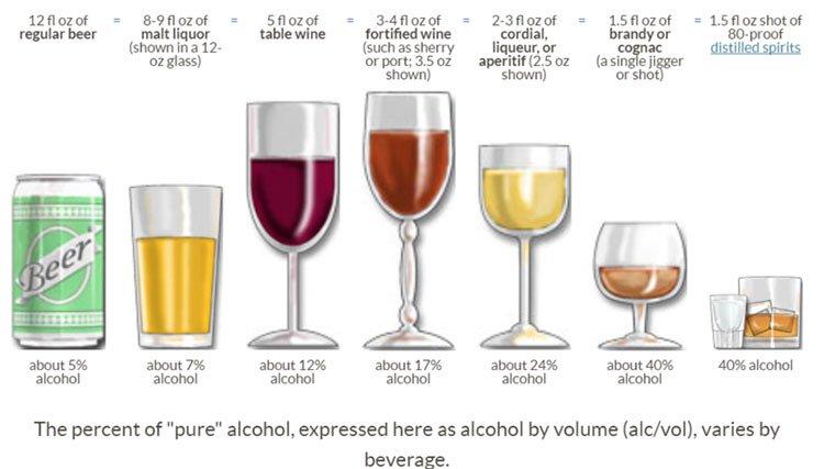 Nguy cơ chết sớm, ung thư vì... không uống rượu bia