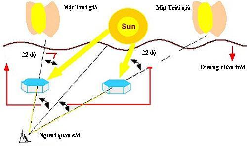 Những điều bạn chưa biết về hiện tượng mặt trời giả