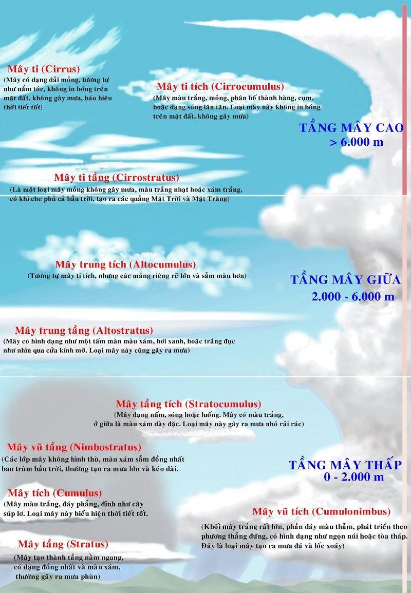 Phân biệt các loại mây trên bầu trời
