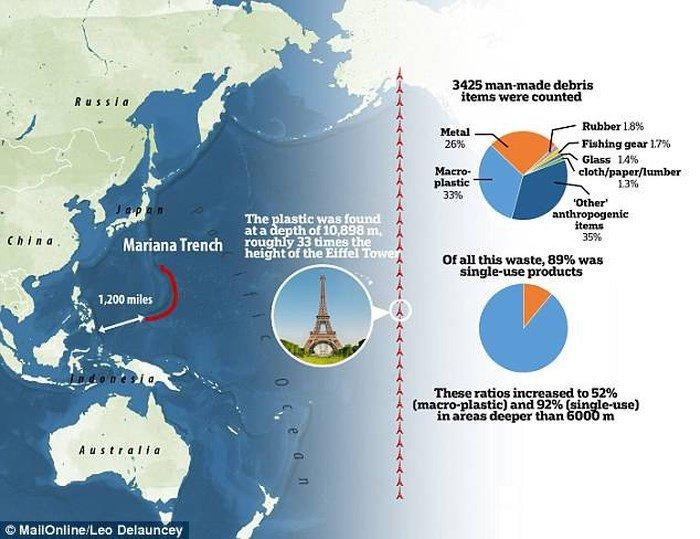 Phát hiện bãi phế liệu ở nơi sâu nhất thế giới