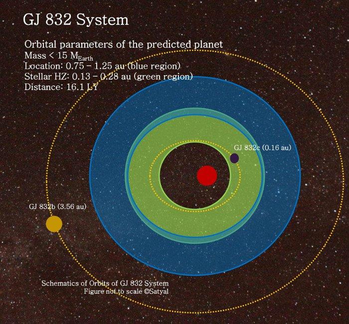 Phát hiện thêm một hành tinh mới giống Trái Đất kỳ lạ