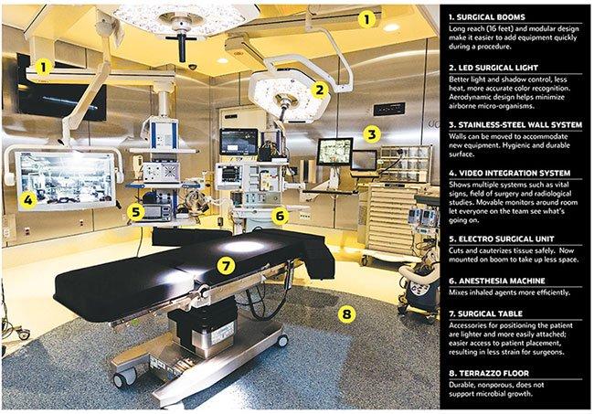 Phòng phẫu thuật của tương lai sẽ như thế nào?