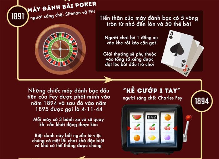 Sự phát triển của máy đánh bạc