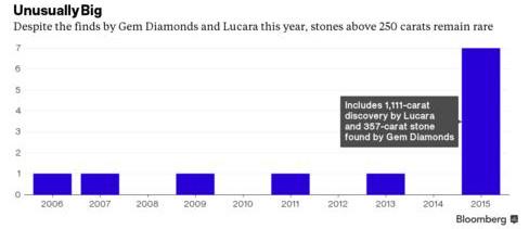 Tại sao kim cương càng lớn càng khó định giá?