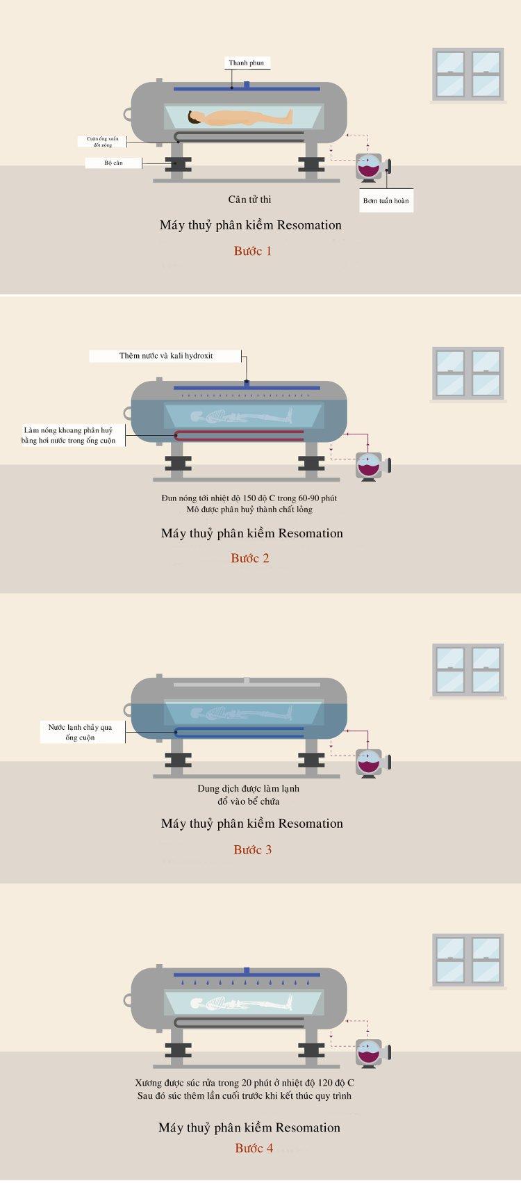 Thiêu xác bằng nước - Phương thức mai táng gây tranh cãi