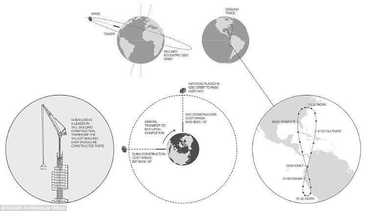 Tòa nhà chọc trời đưa cư dân đi khắp thế giới trong 24h