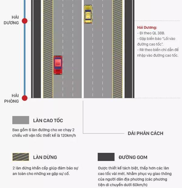 Toàn cảnh đường cao tốc Hà Nội - Hải Phòng hiện đại nhất Việt Nam