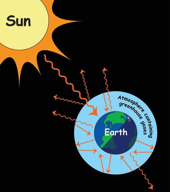 Ứng dụng tán xạ ánh sáng trong dự báo thời tiết