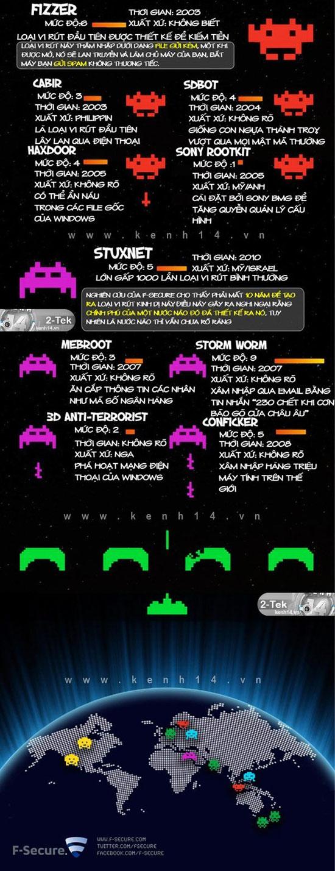 Vạch mặt 25 virus máy tính khủng khiếp nhất mọi thời đại