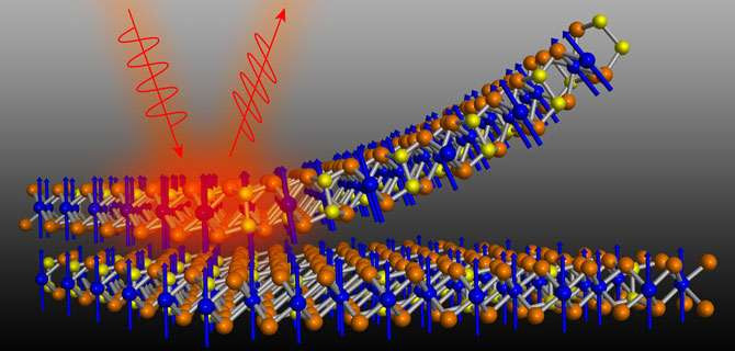 Vật chất lượng tử mới có thể dẫn điện với vận tốc gần bằng ánh sáng
