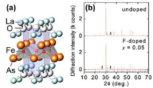 Vật liệu siêu dẫn nhiệt độ cao dựa trên nền sắt đầu tiên