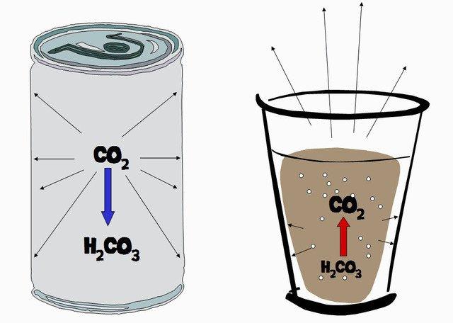 Vì sao dùng CO2 trong nước ngọt có ga?