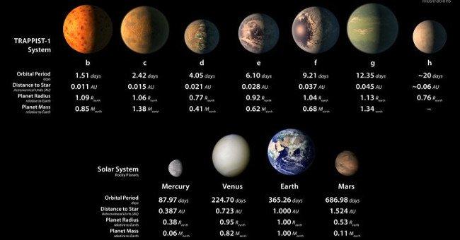 Video: 5 sự thật thú vị về TRAPPIST-1