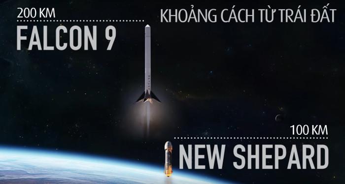 Blue Origin lần thứ 2 hạ cánh thành công tên lửa về mặt đất
