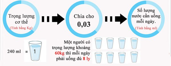 Cách tính lượng nước cần uống mỗi ngày tùy theo trọng lượng cơ thể