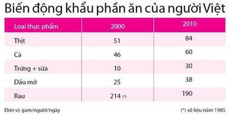 Chế độ ăn không hợp lý của người Việt làm tăng bệnh