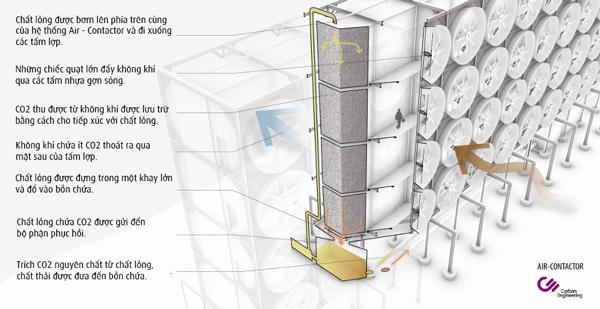 Hệ thống biến CO2 thành nhiên liệu cho động cơ ở Canada
