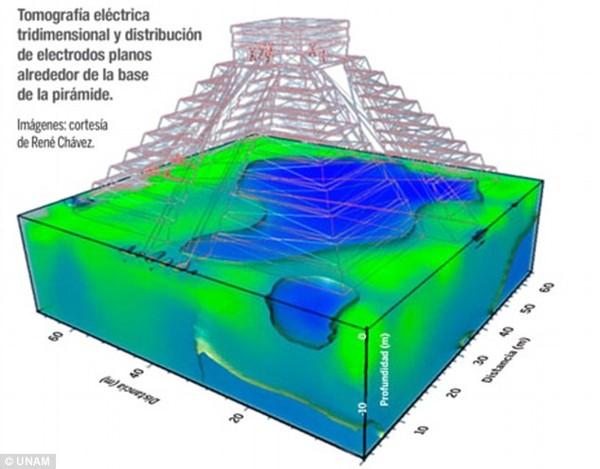 Hố thiêng khổng lồ 1.000 tuổi nằm dưới ngôi đền của người Maya