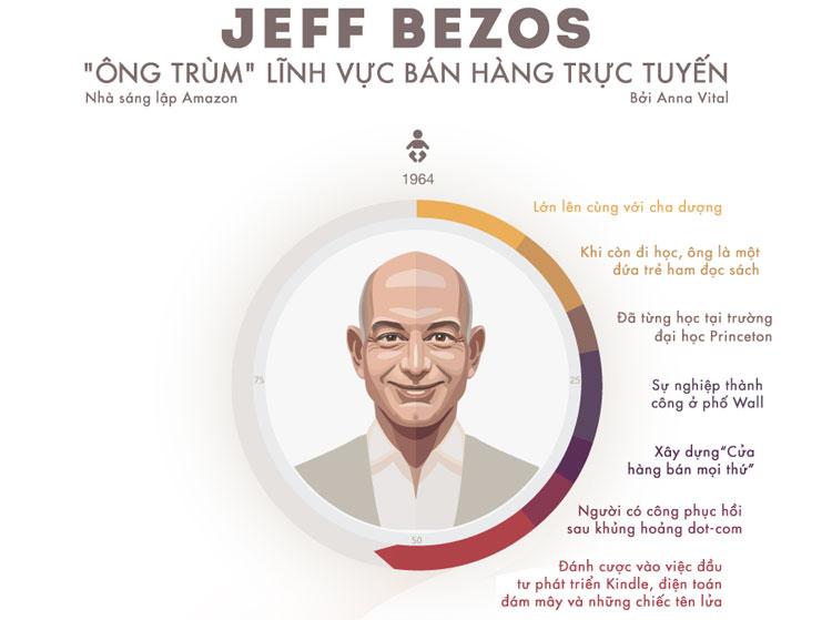 Jeff Bezos - Ông trùm lĩnh vực bán hàng trực tuyến