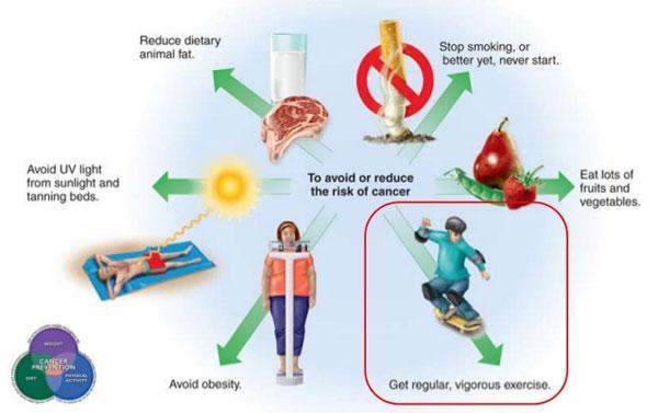 Khi nào thì bệnh ung thư có yếu tố di truyền?