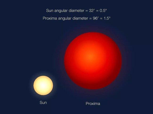 Liệu rằng Proxima b có phải là hành tinh hàng xóm của chúng ta hay không?